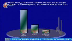 ВиК – Видин усвоило над 23 млн. лева от Европа, Община Видин пък бори мръсния въздух с близо 13 милиона (Новините на Видин Вест ТВ)