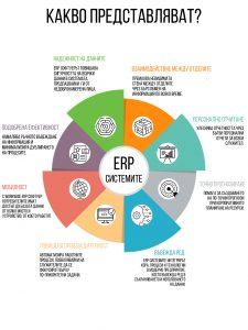 Основателни причини да предпочетете ЕРП системите
